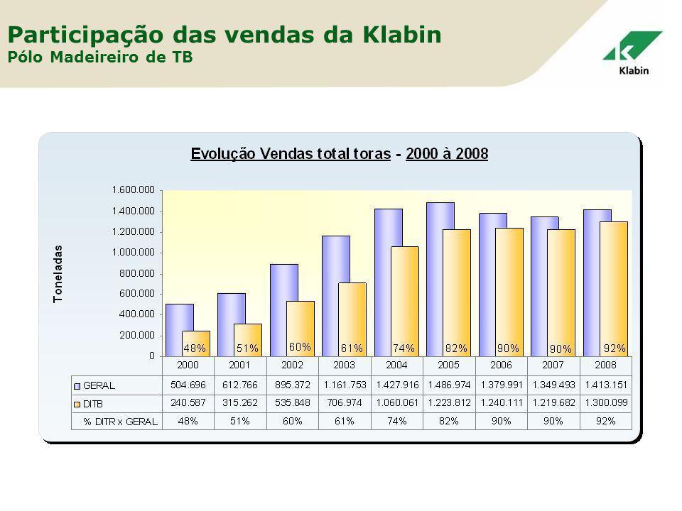 Participação das vendas da Klabin Pólo Madeireiro de TB