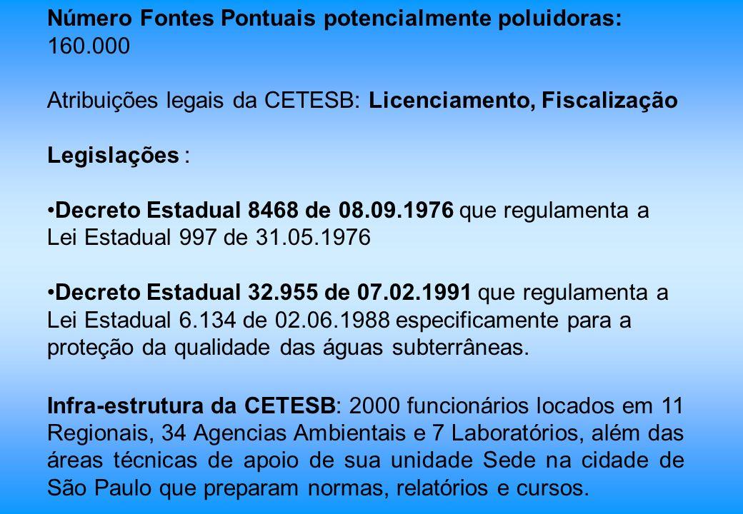 Número Fontes Pontuais potencialmente poluidoras: 160.000