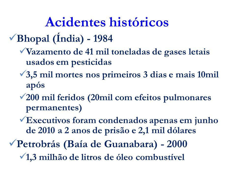 Acidentes históricos Bhopal (Índia) - 1984