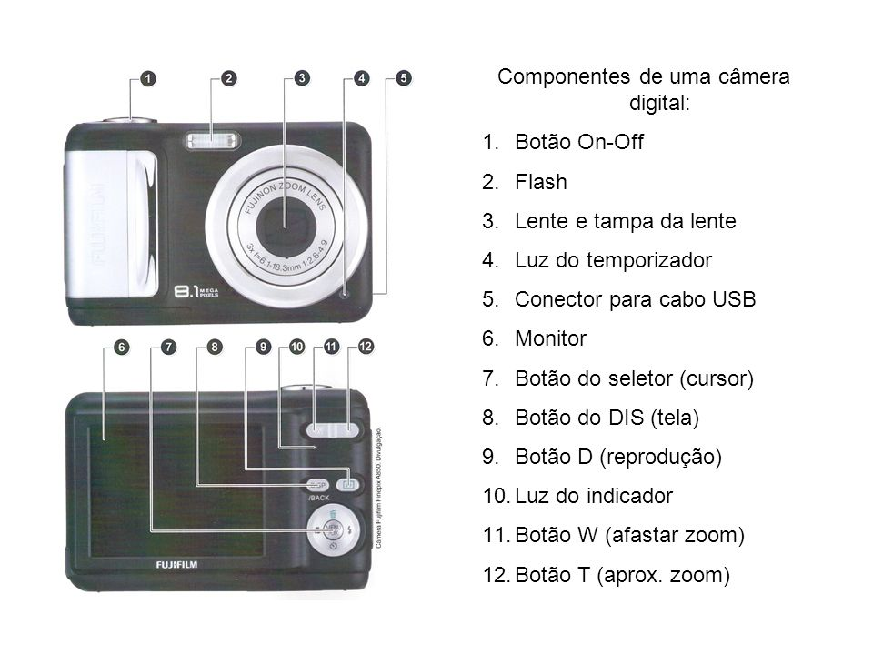 Componentes de uma câmera digital: