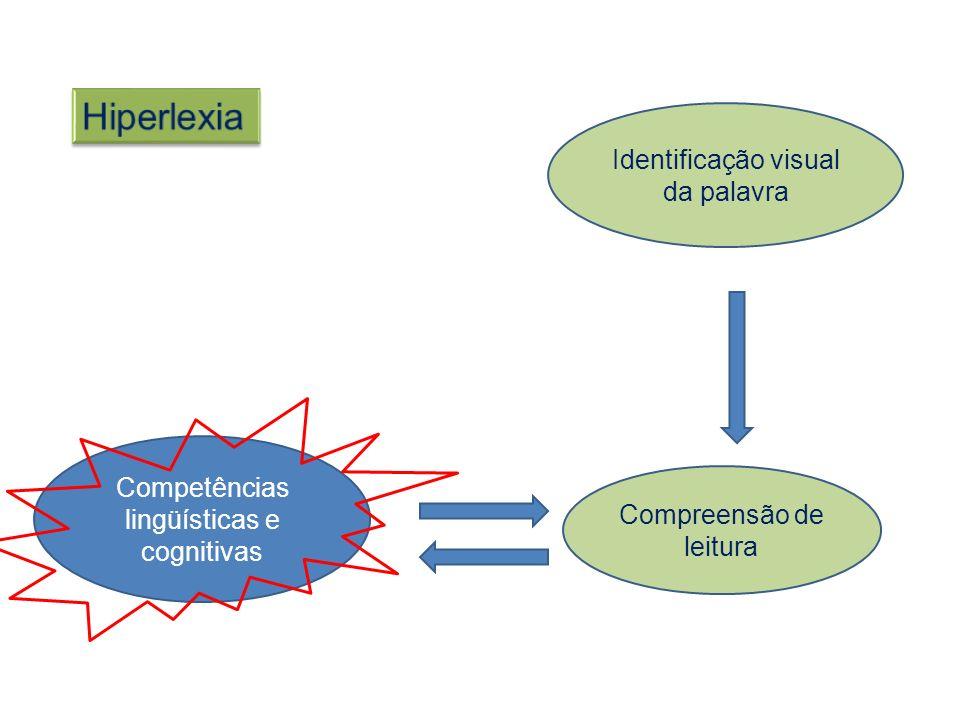 Hiperlexia Identificação visual da palavra