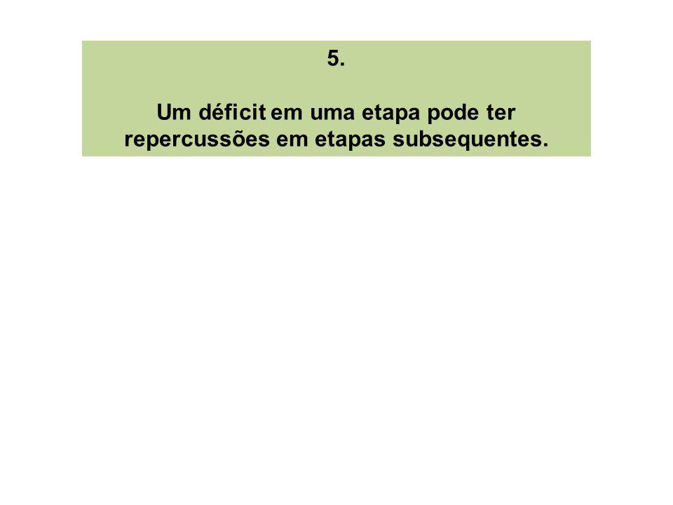 Um déficit em uma etapa pode ter repercussões em etapas subsequentes.