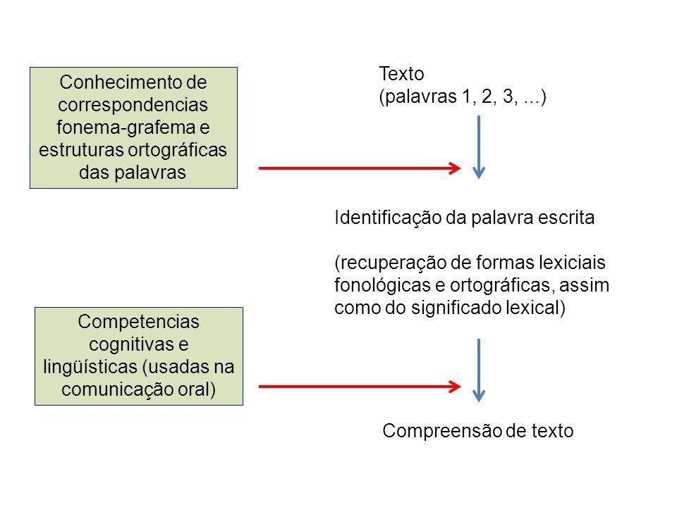 Competencias cognitivas e lingüísticas (usadas na comunicação oral)