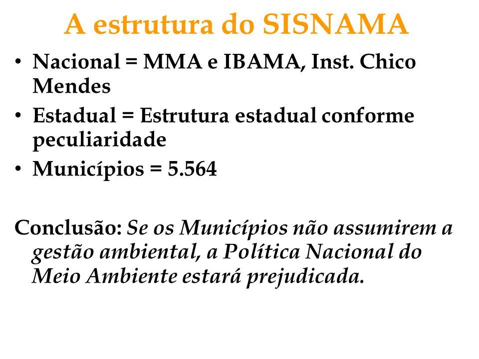 A estrutura do SISNAMA Nacional = MMA e IBAMA, Inst. Chico Mendes