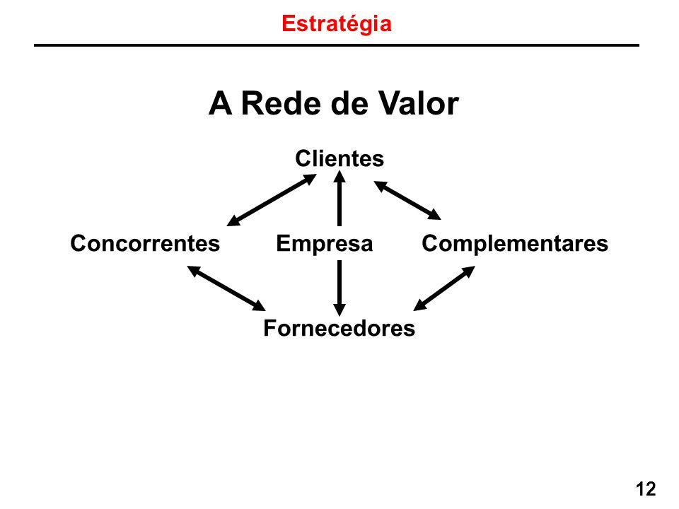 Concorrentes Empresa Complementares