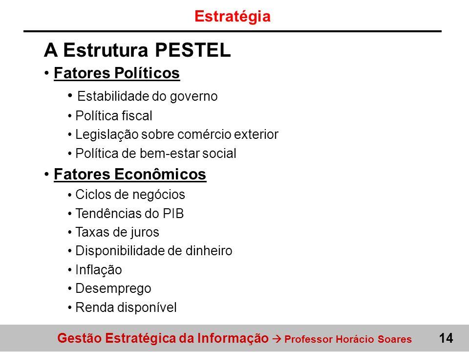 A Estrutura PESTEL Estratégia Fatores Políticos