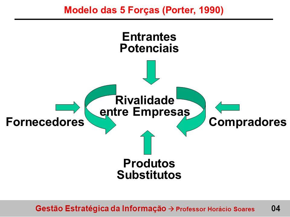 Modelo das 5 Forças (Porter, 1990) Rivalidade entre Empresas