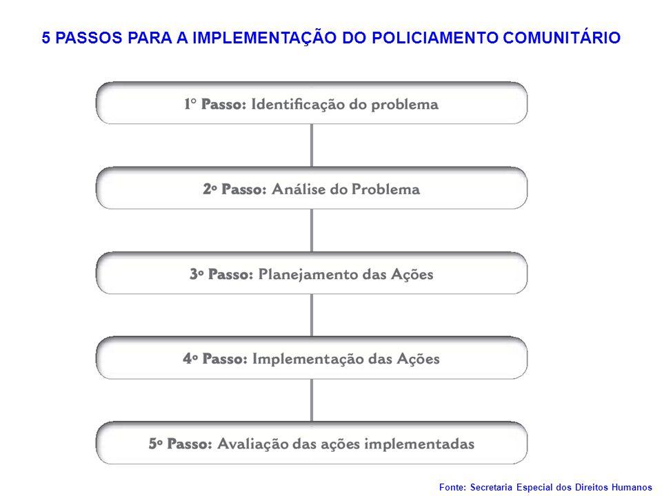 5 PASSOS PARA A IMPLEMENTAÇÃO DO POLICIAMENTO COMUNITÁRIO