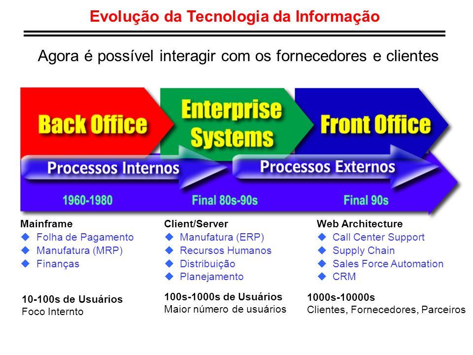 Evolução da Tecnologia da Informação