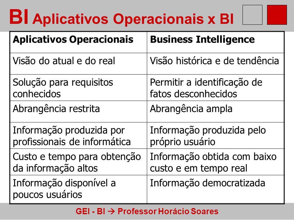 BI Aplicativos Operacionais x BI
