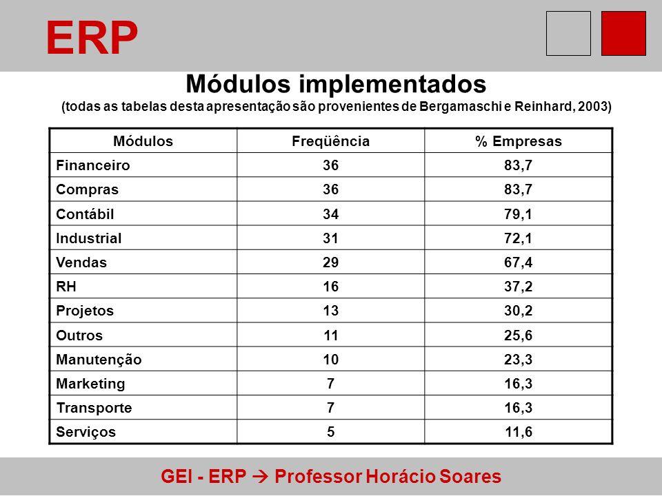 ERP Módulos implementados (todas as tabelas desta apresentação são provenientes de Bergamaschi e Reinhard, 2003)