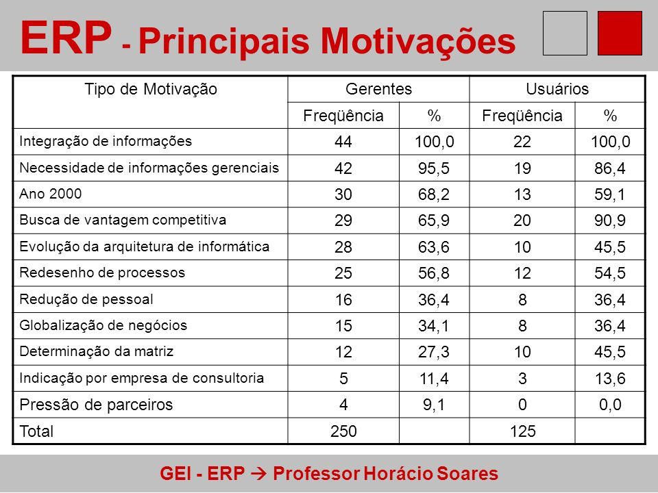 ERP - Principais Motivações