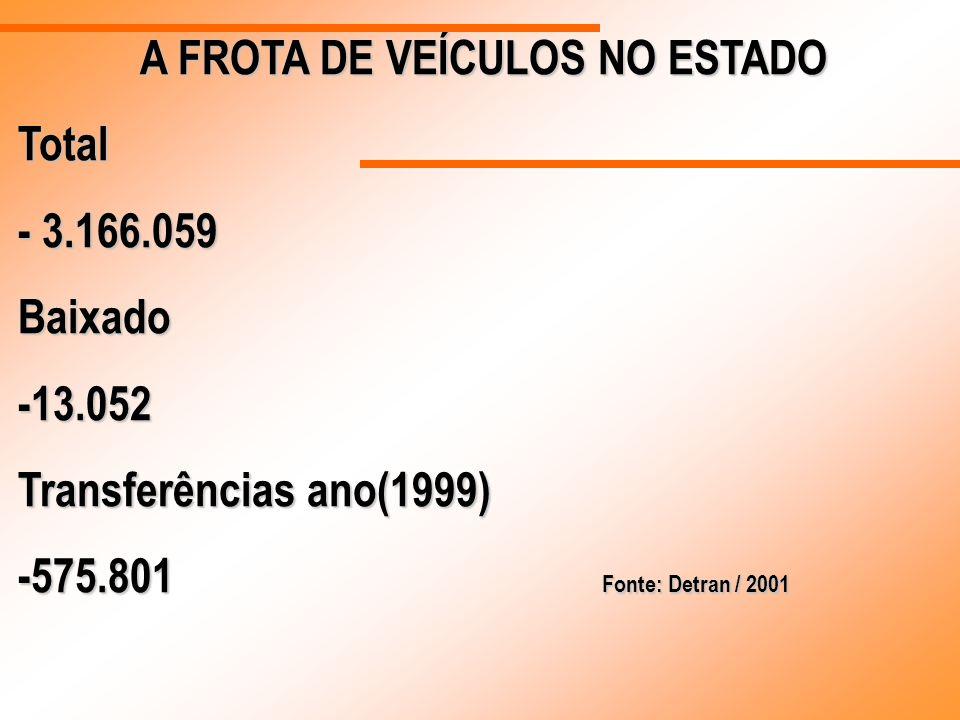 A FROTA DE VEÍCULOS NO ESTADO