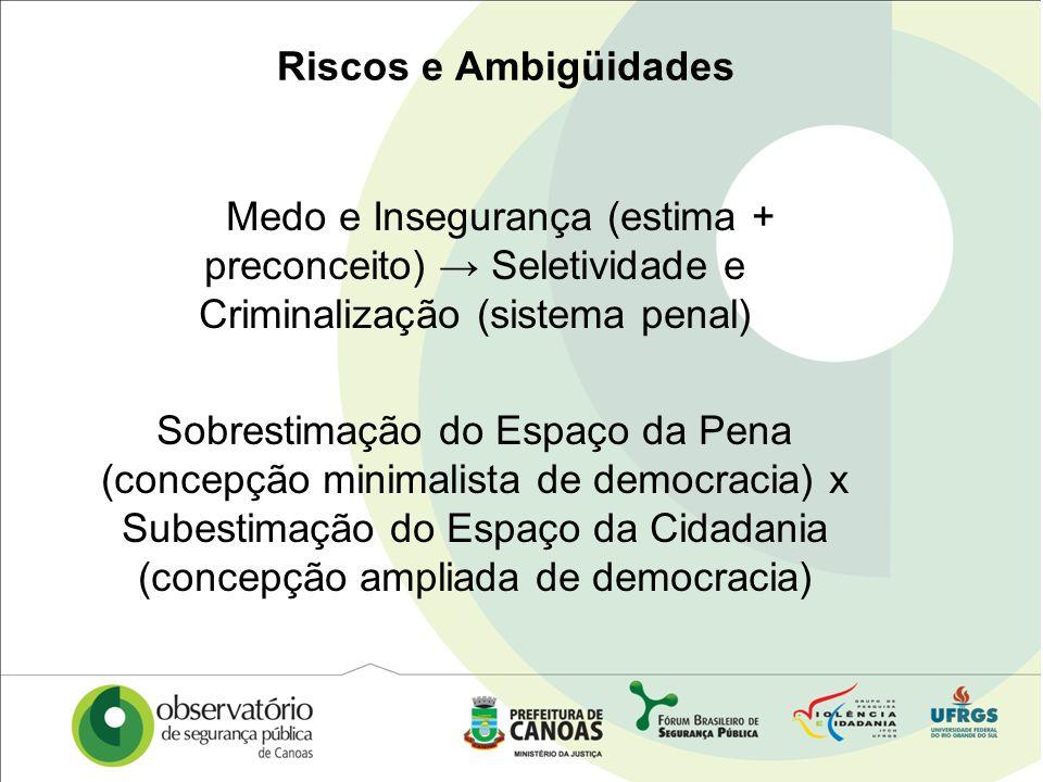 Riscos e AmbigüidadesMedo e Insegurança (estima + preconceito) → Seletividade e Criminalização (sistema penal)