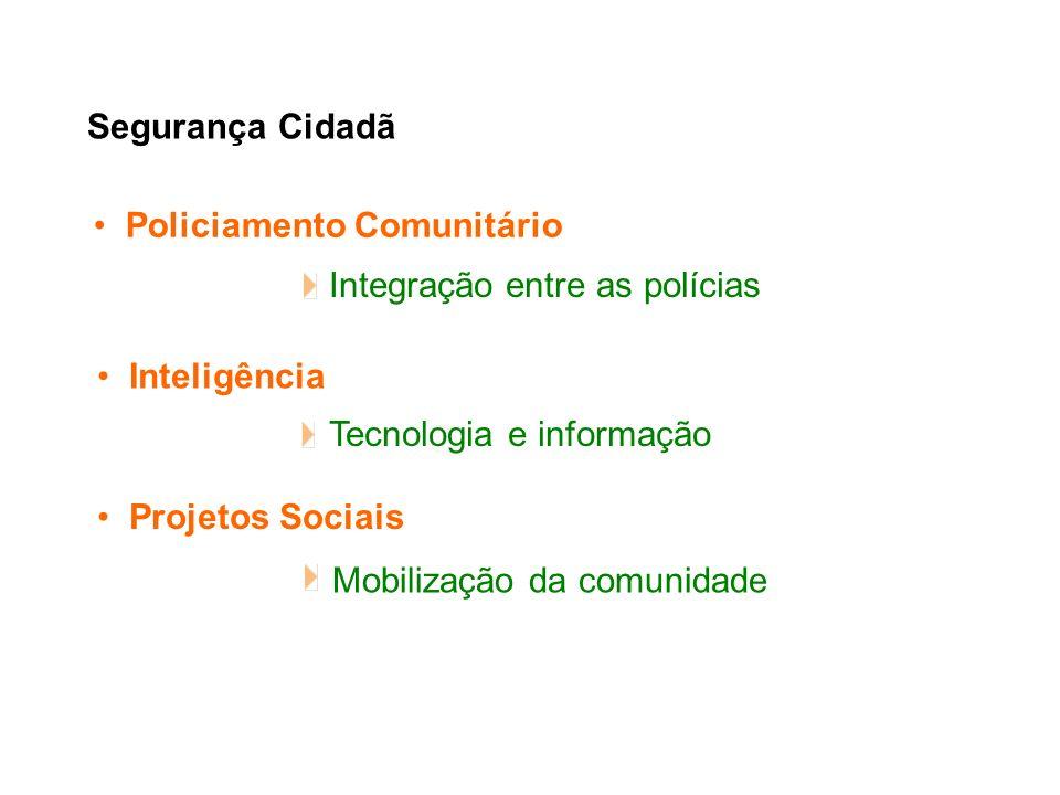 Segurança Cidadã Policiamento Comunitário. Integração entre as polícias. Inteligência. Tecnologia e informação.