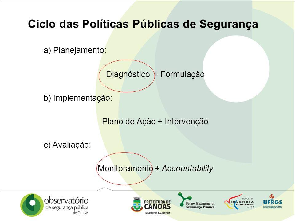 Ciclo das Políticas Públicas de Segurança