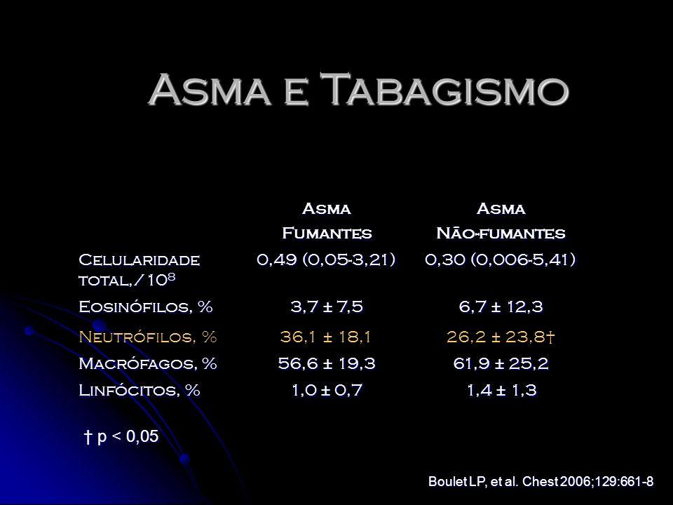 Asma e Tabagismo Asma Fumantes Não-fumantes Celularidade total,/108