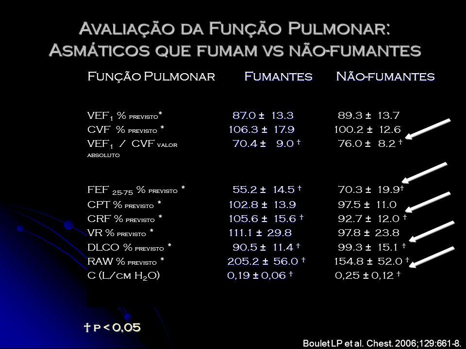 Avaliação da Função Pulmonar: Asmáticos que fumam vs não-fumantes