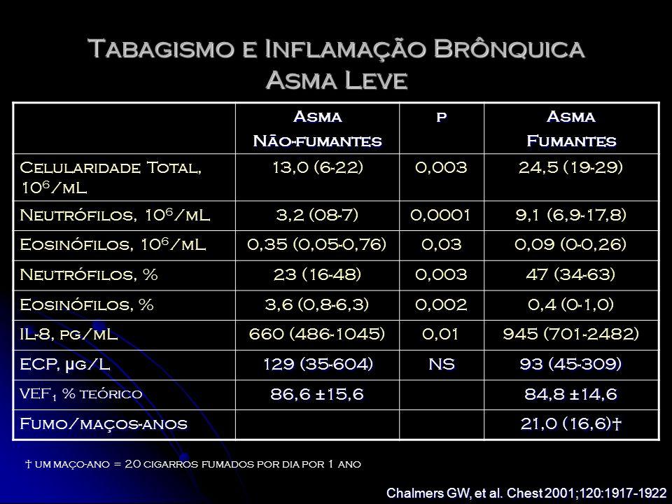 Tabagismo e Inflamação Brônquica Asma Leve