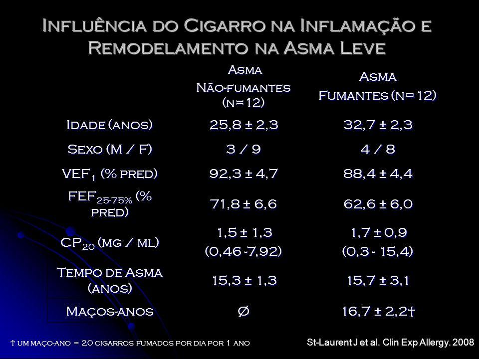 Influência do Cigarro na Inflamação e Remodelamento na Asma Leve