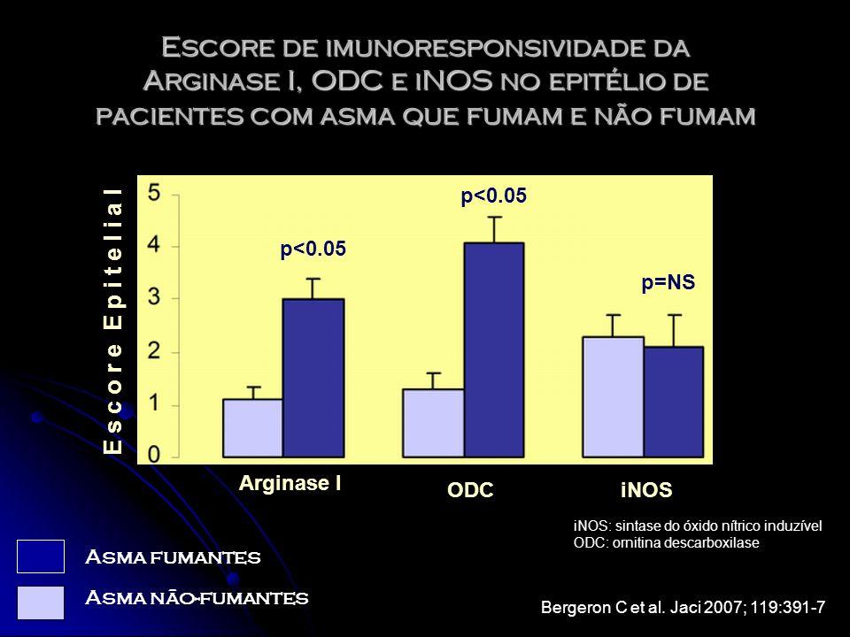 Escore de imunoresponsividade da Arginase I, ODC e iNOS no epitélio de pacientes com asma que fumam e não fumam