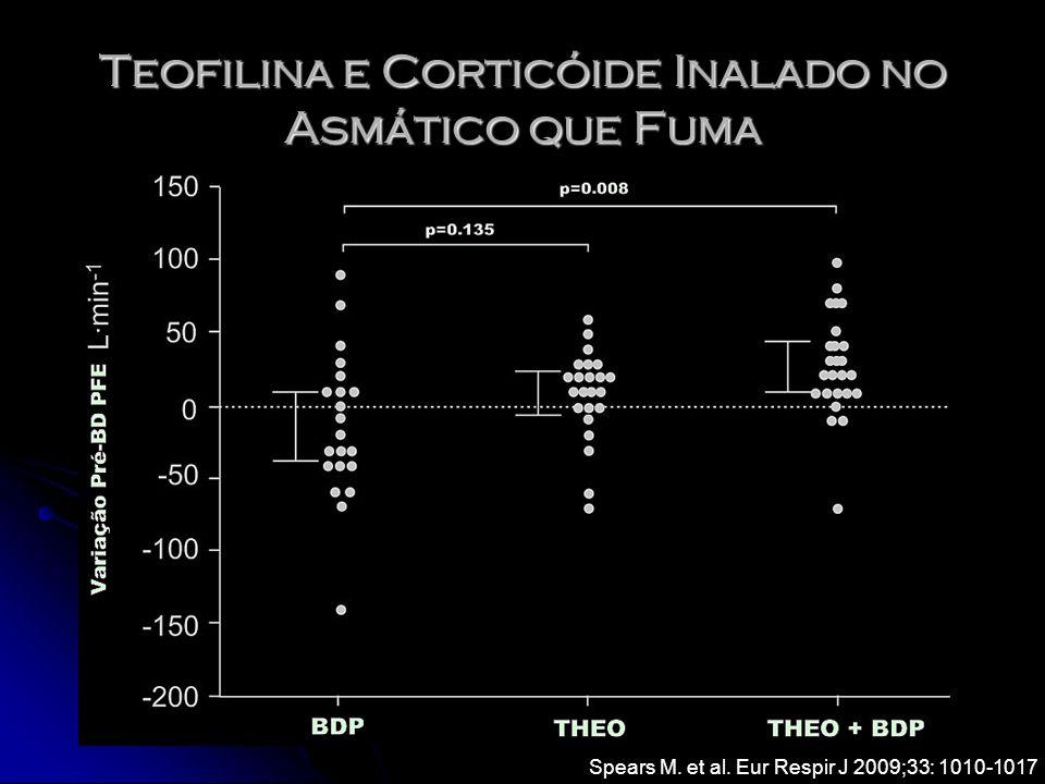Teofilina e Corticóide Inalado no Asmático que Fuma