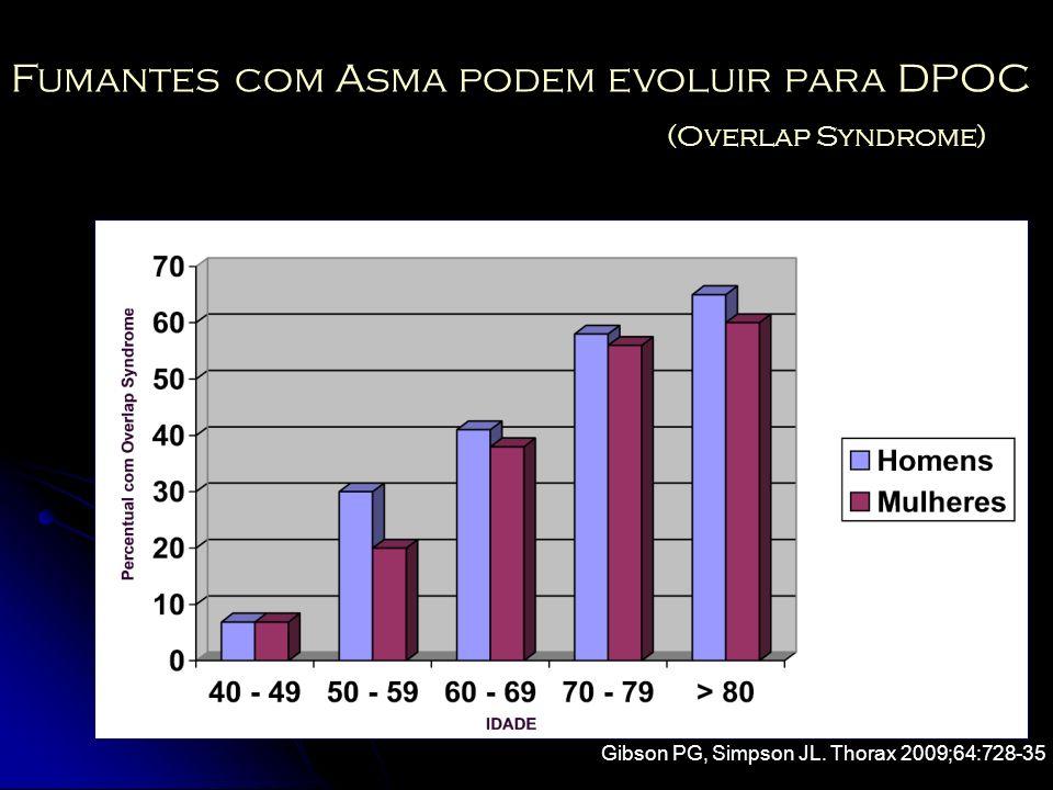 Fumantes com Asma podem evoluir para DPOC