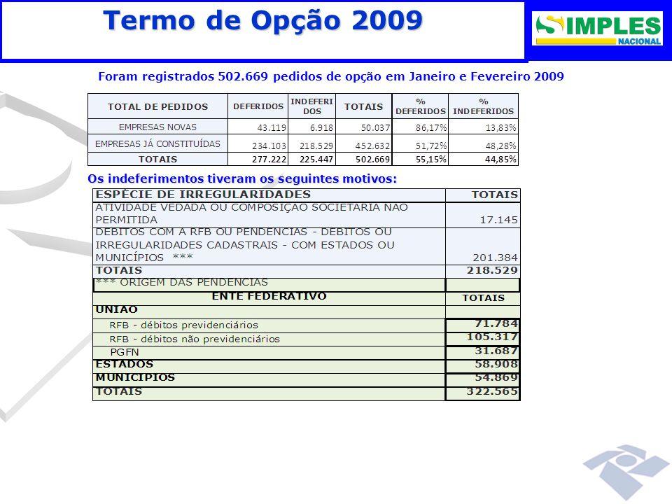 Termo de Opção 2009 Foram registrados 502.669 pedidos de opção em Janeiro e Fevereiro 2009. Os indeferimentos tiveram os seguintes motivos: