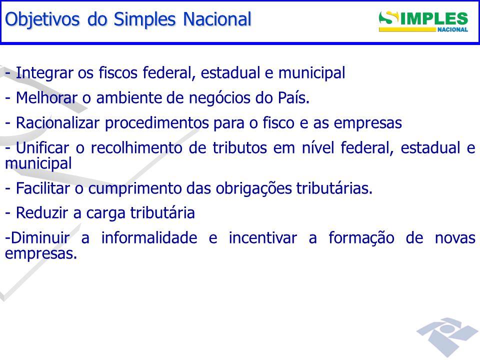 Gestão do Simples Nacional