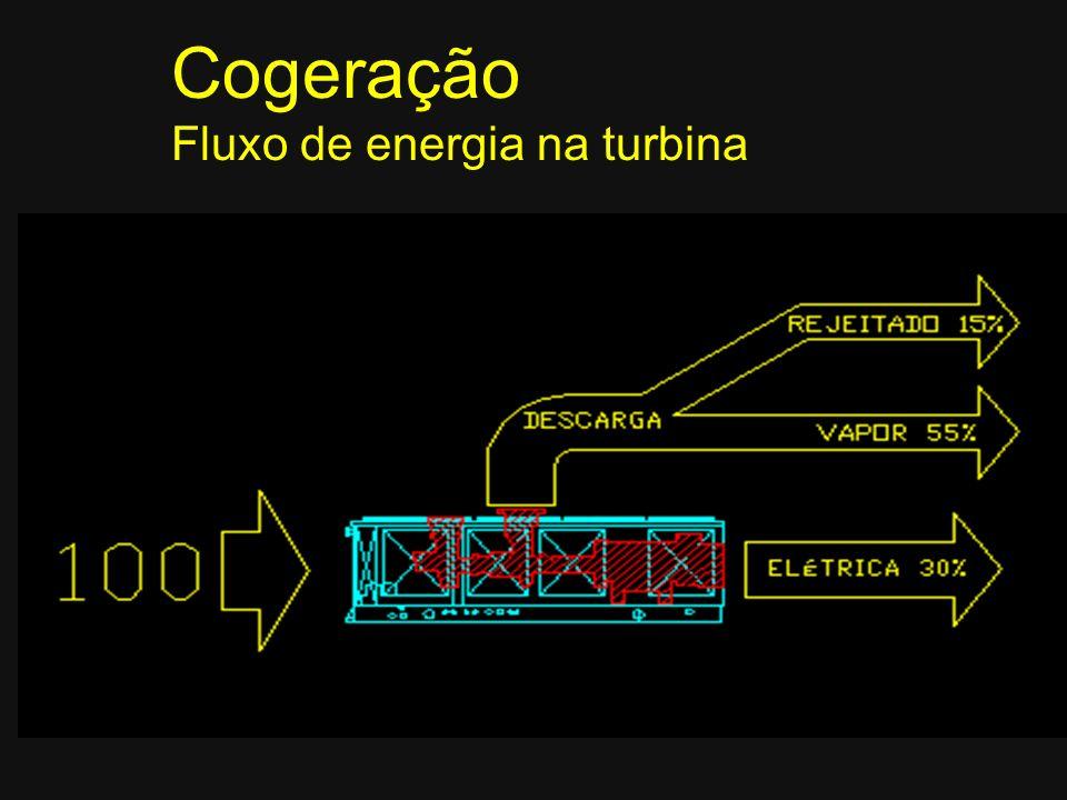 Cogeração Fluxo de energia na turbina