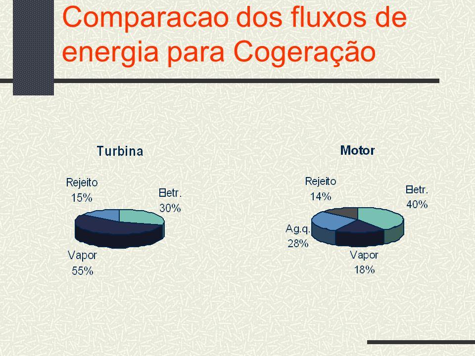 Comparacao dos fluxos de energia para Cogeração