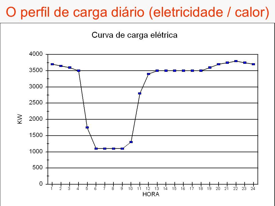 O perfil de carga diário (eletricidade / calor)