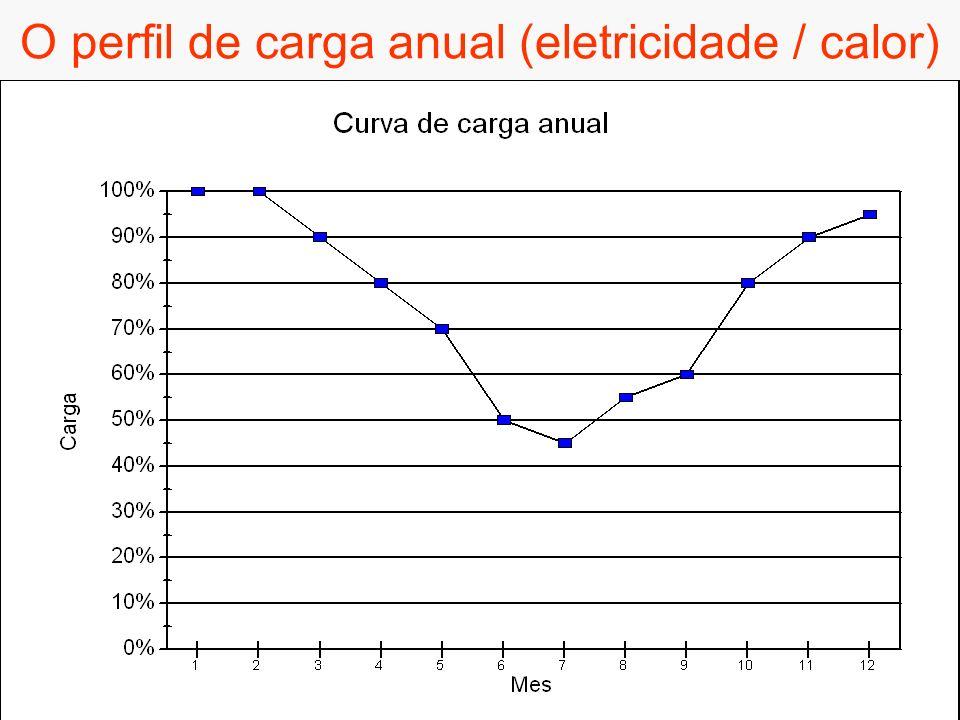 O perfil de carga anual (eletricidade / calor)