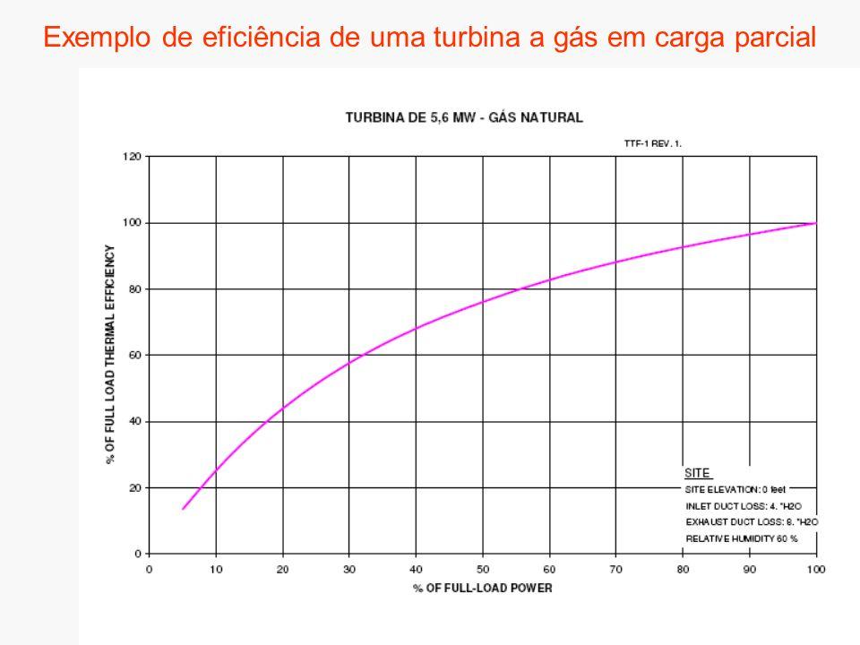 Exemplo de eficiência de uma turbina a gás em carga parcial