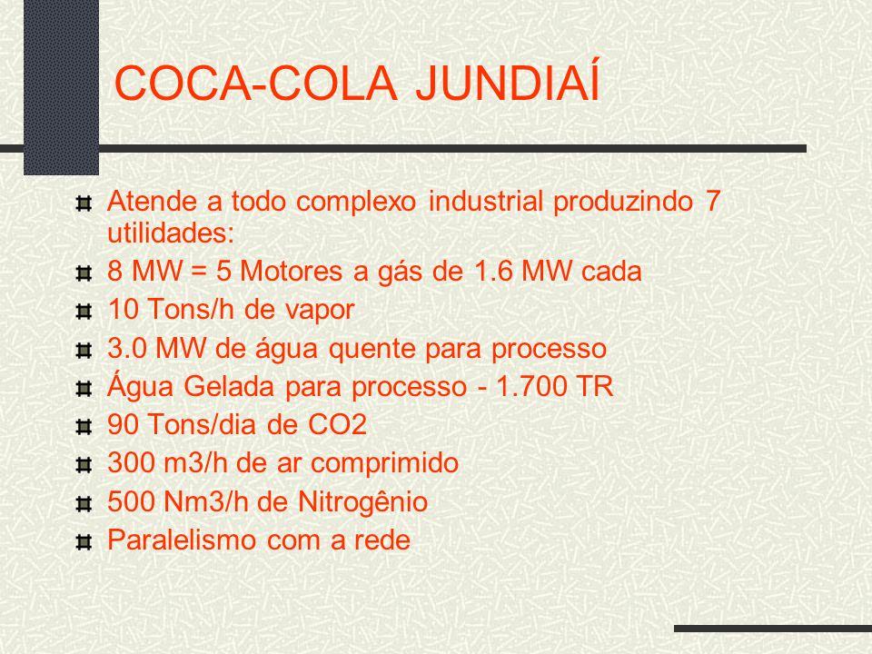 COCA-COLA JUNDIAÍ Atende a todo complexo industrial produzindo 7 utilidades: 8 MW = 5 Motores a gás de 1.6 MW cada.
