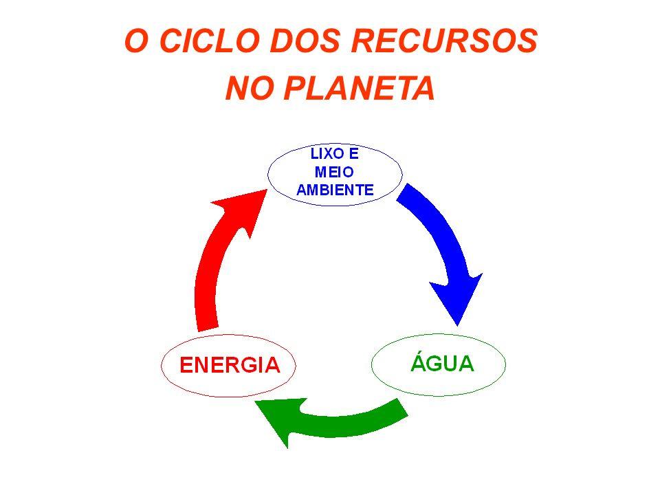 O CICLO DOS RECURSOS NO PLANETA