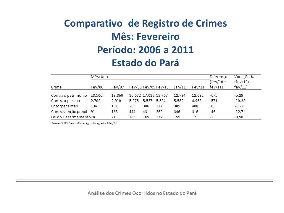 Comparativo de Registro de Crimes Mês: Fevereiro Período: 2006 a 2011