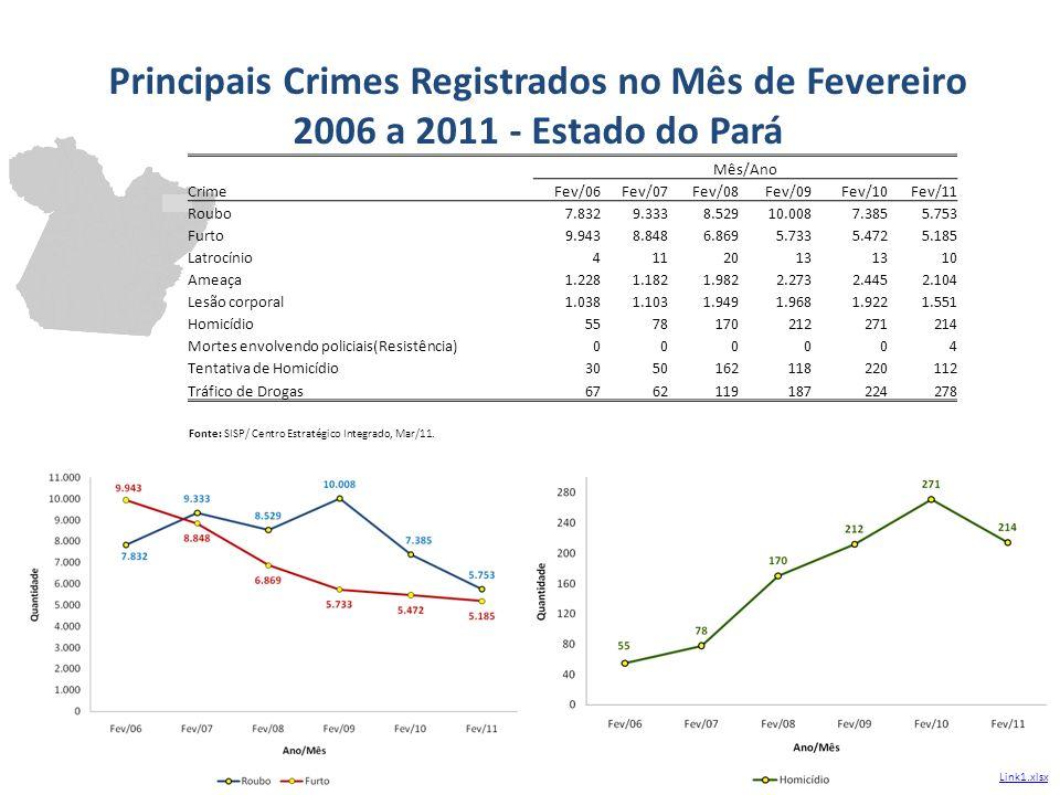 Principais Crimes Registrados no Mês de Fevereiro 2006 a 2011 - Estado do Pará