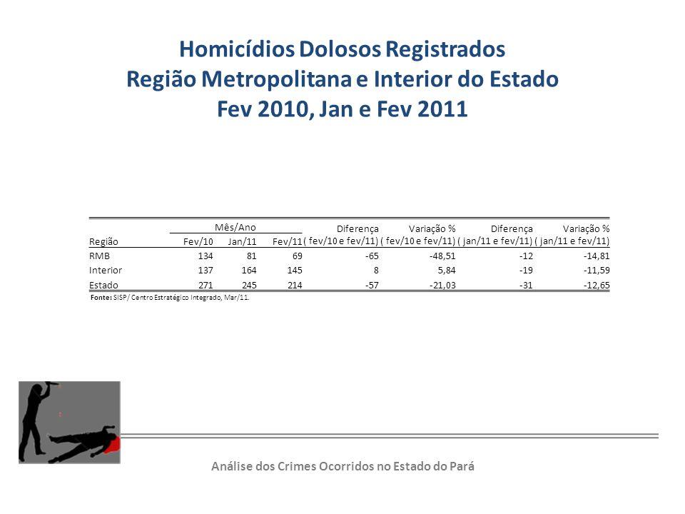 Homicídios Dolosos Registrados
