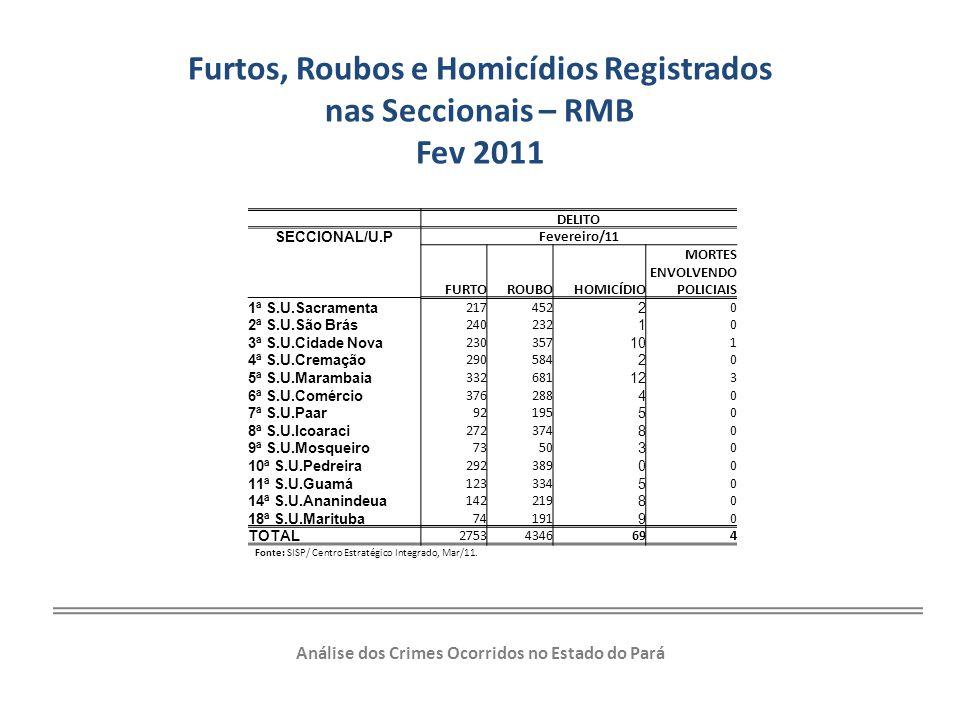Furtos, Roubos e Homicídios Registrados nas Seccionais – RMB Fev 2011