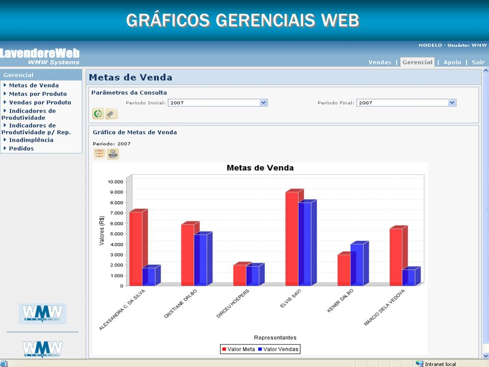 GRÁFICOS GERENCIAIS WEB