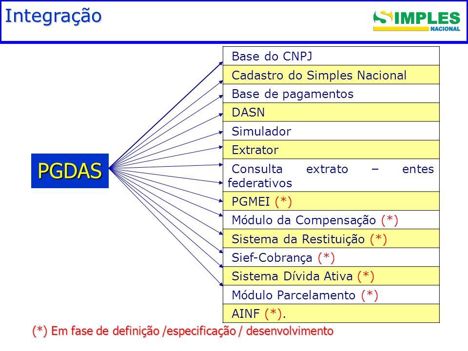 (*) Em fase de definição /especificação / desenvolvimento