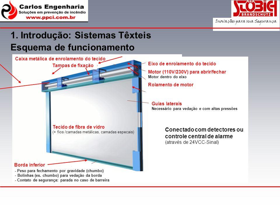 1. Introdução: Sistemas Têxteis Esquema de funcionamento