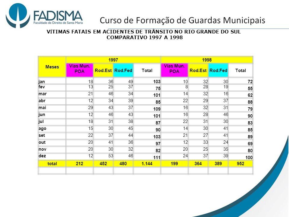 VÍTIMAS FATAIS EM ACIDENTES DE TRÂNSITO NO RIO GRANDE DO SUL COMPARATIVO 1997 A 1998