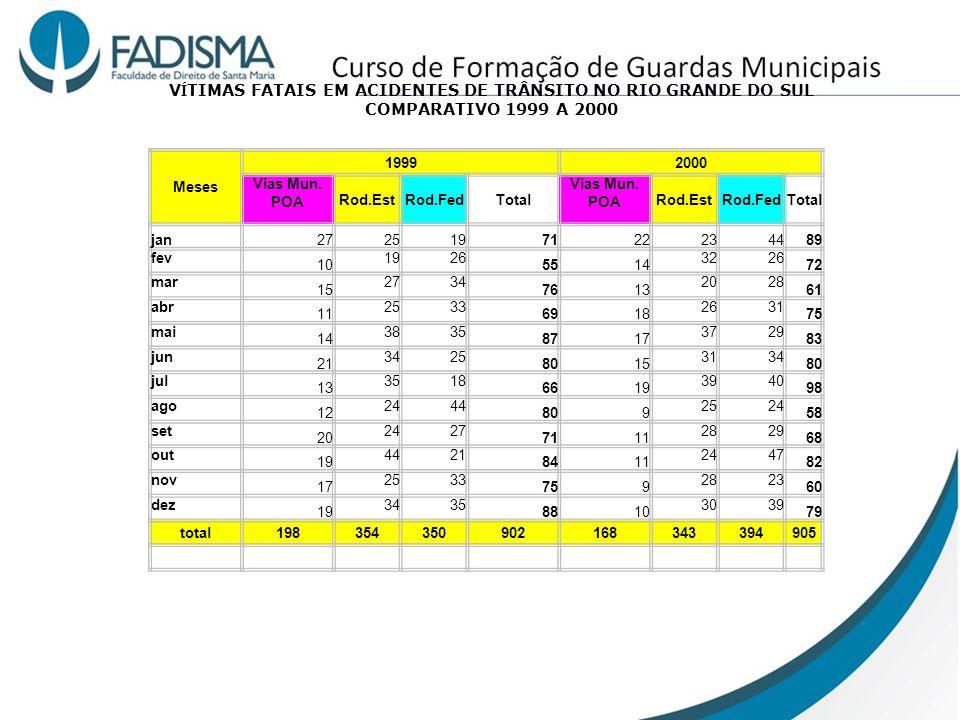 VÍTIMAS FATAIS EM ACIDENTES DE TRÂNSITO NO RIO GRANDE DO SUL COMPARATIVO 1999 A 2000