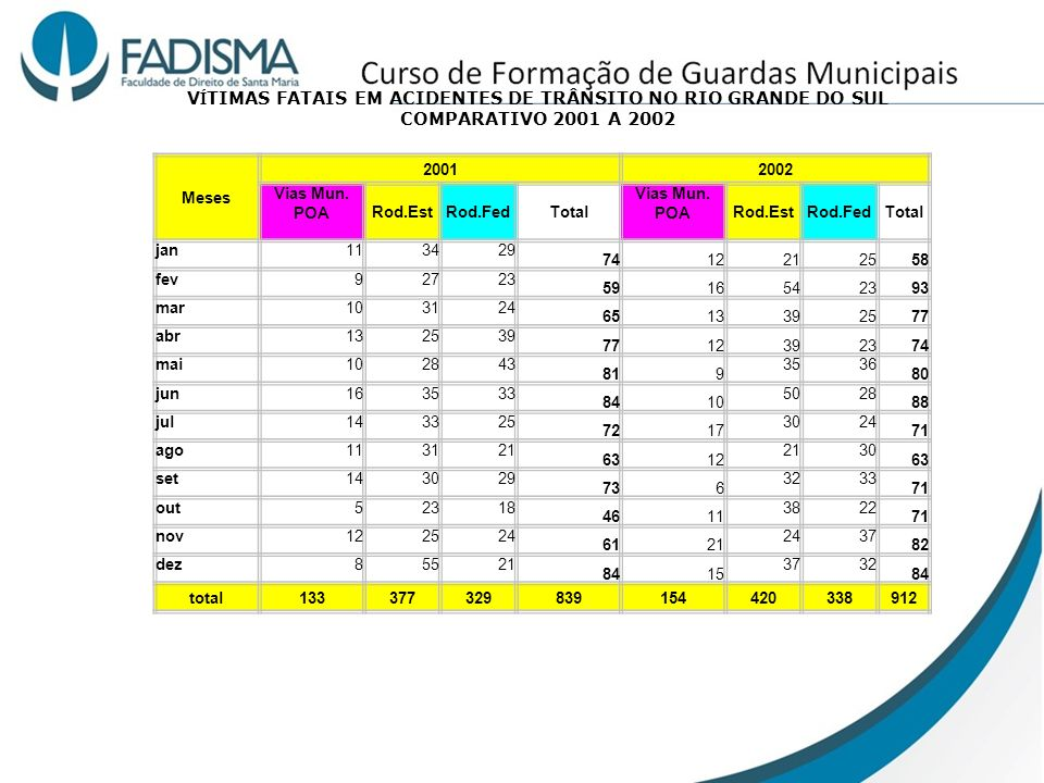VÍTIMAS FATAIS EM ACIDENTES DE TRÂNSITO NO RIO GRANDE DO SUL COMPARATIVO 2001 A 2002