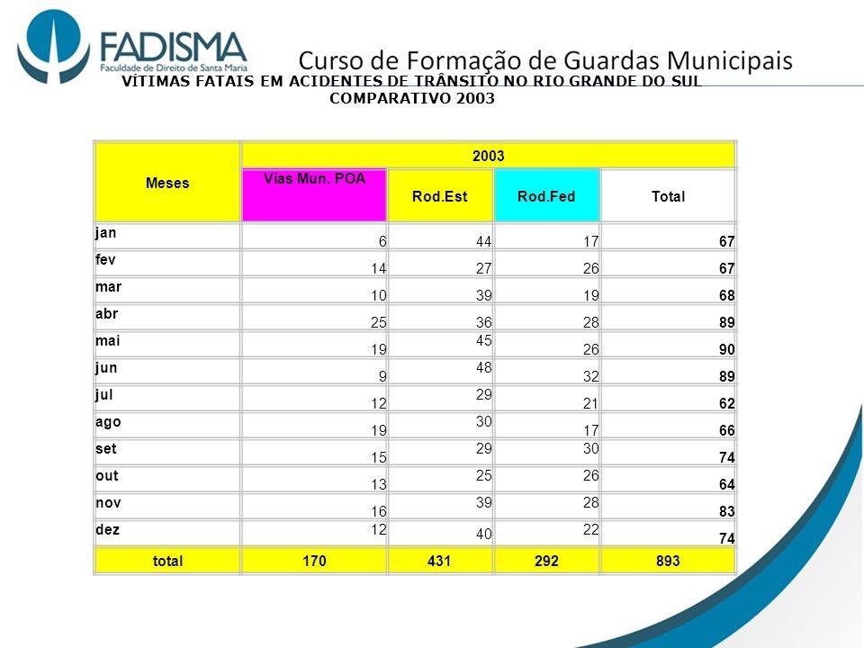 VÍTIMAS FATAIS EM ACIDENTES DE TRÂNSITO NO RIO GRANDE DO SUL COMPARATIVO 2003