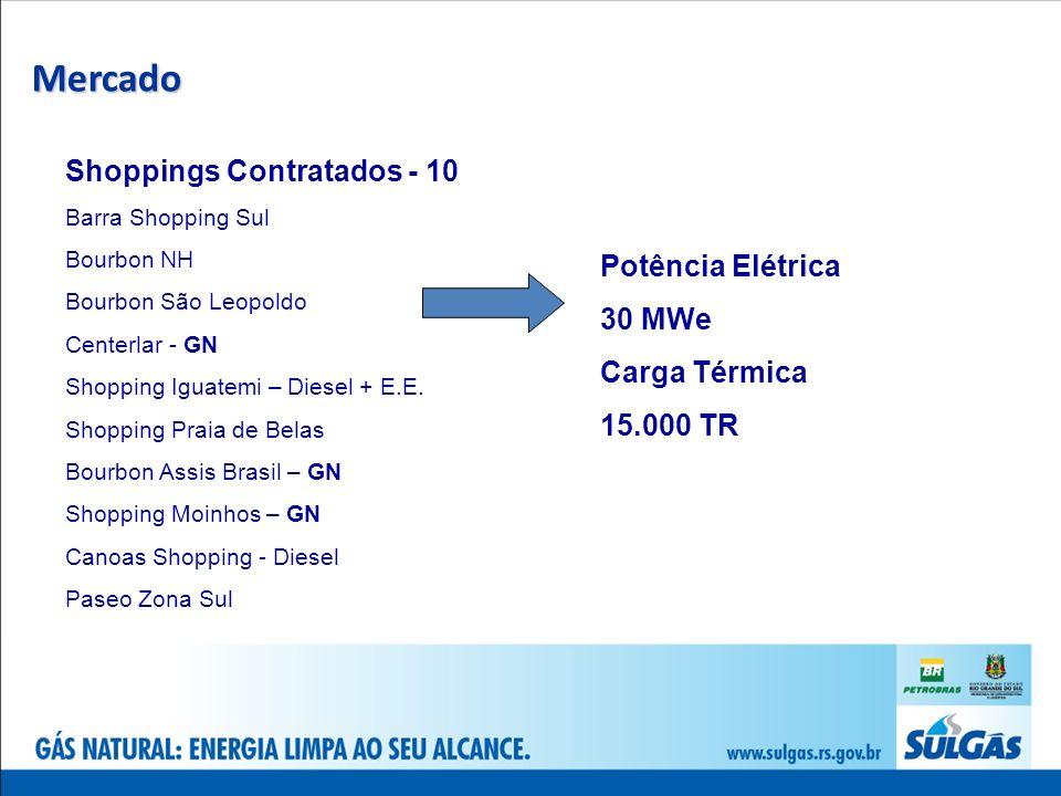 Mercado Shoppings Contratados - 10 Potência Elétrica 30 MWe