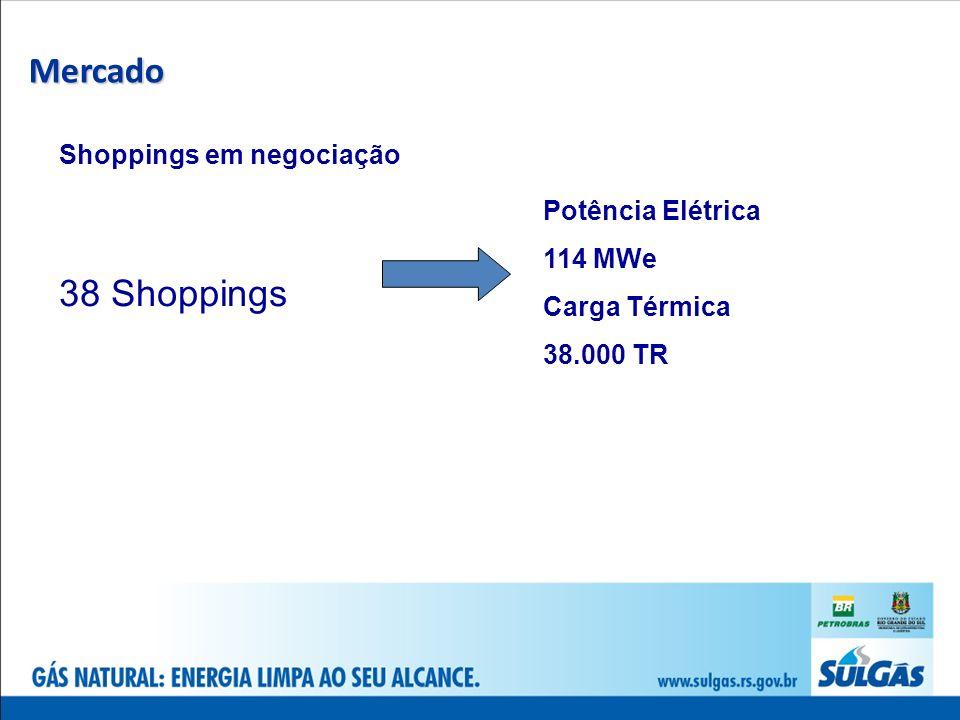 Mercado 38 Shoppings Shoppings em negociação Potência Elétrica 114 MWe