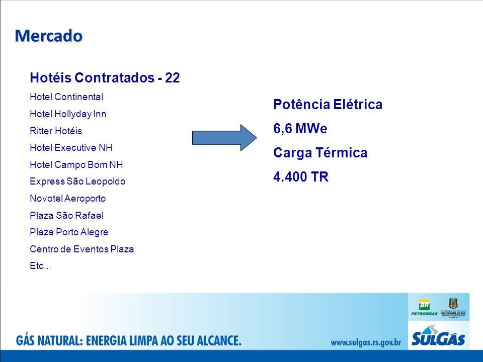 Mercado Hotéis Contratados - 22 Potência Elétrica 6,6 MWe